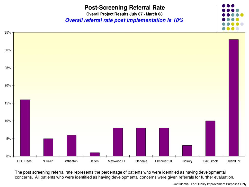 The post screening referral rate represents the percentage of patients who were identified as having developmental concerns.  All patients who were identified as having developmental concerns were given referrals for further evaluation.
