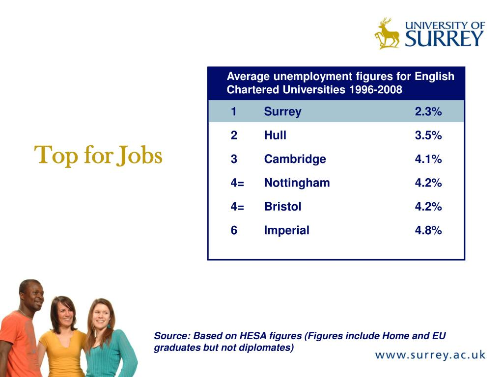 Average unemployment figures for English Chartered Universities 1996-2008