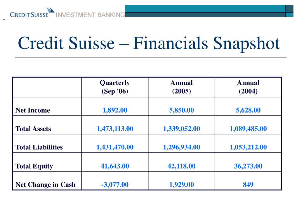 Credit Suisse – Financials Snapshot
