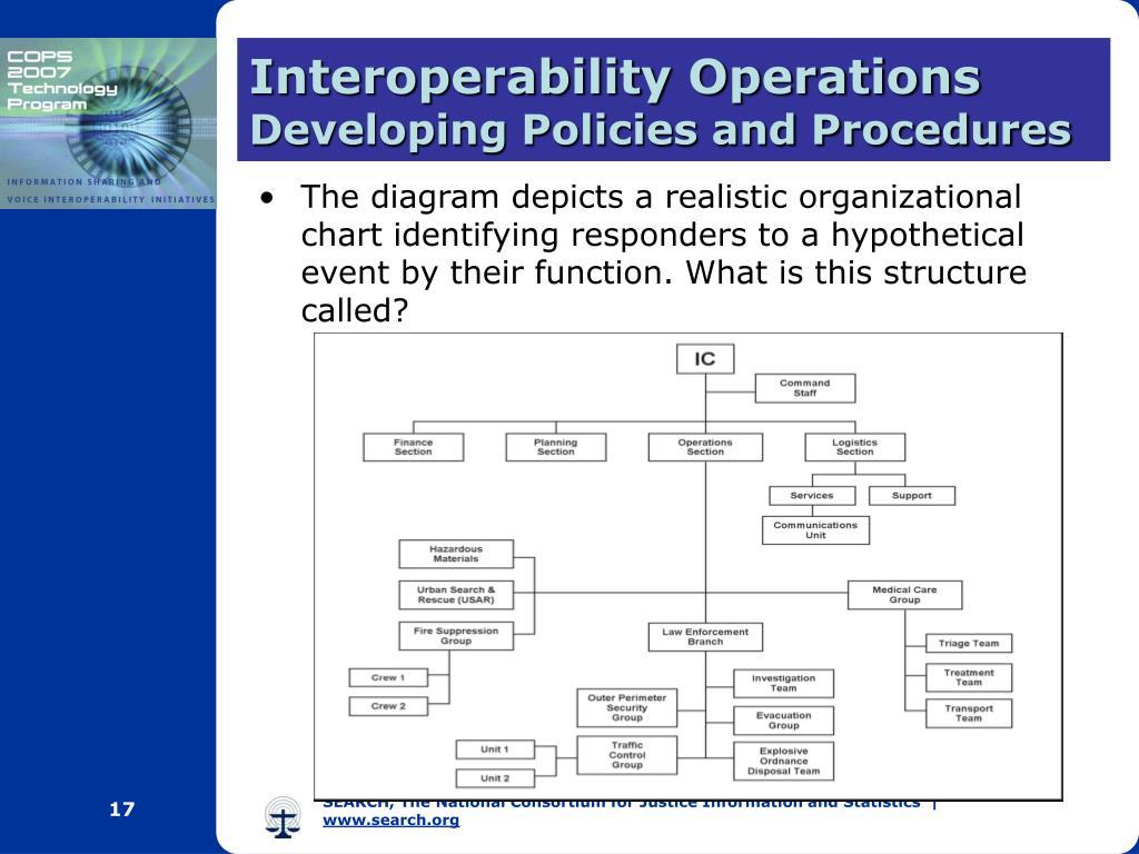 Interoperability Operations