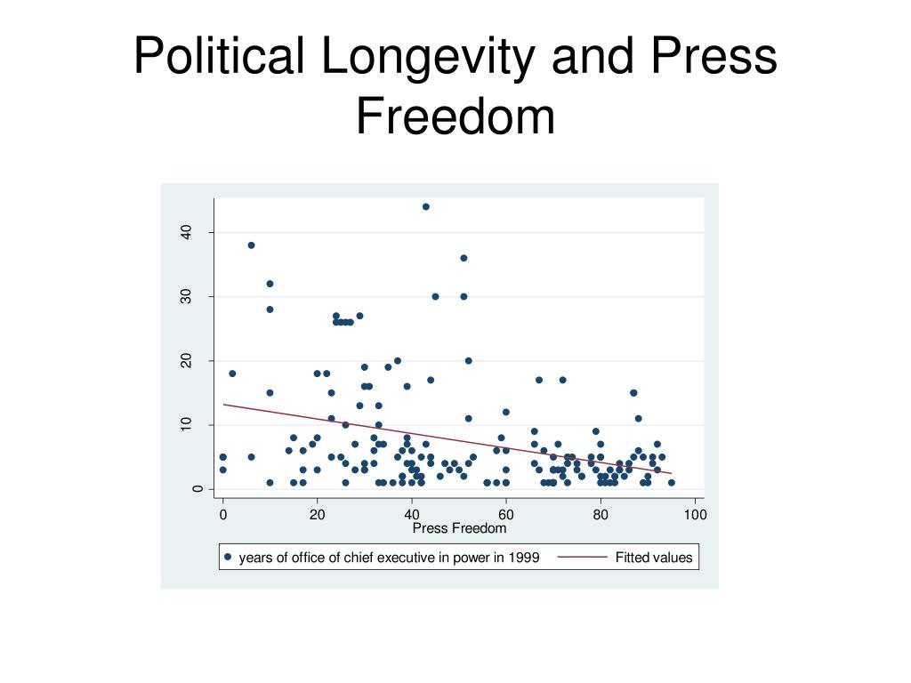 Political Longevity and Press Freedom