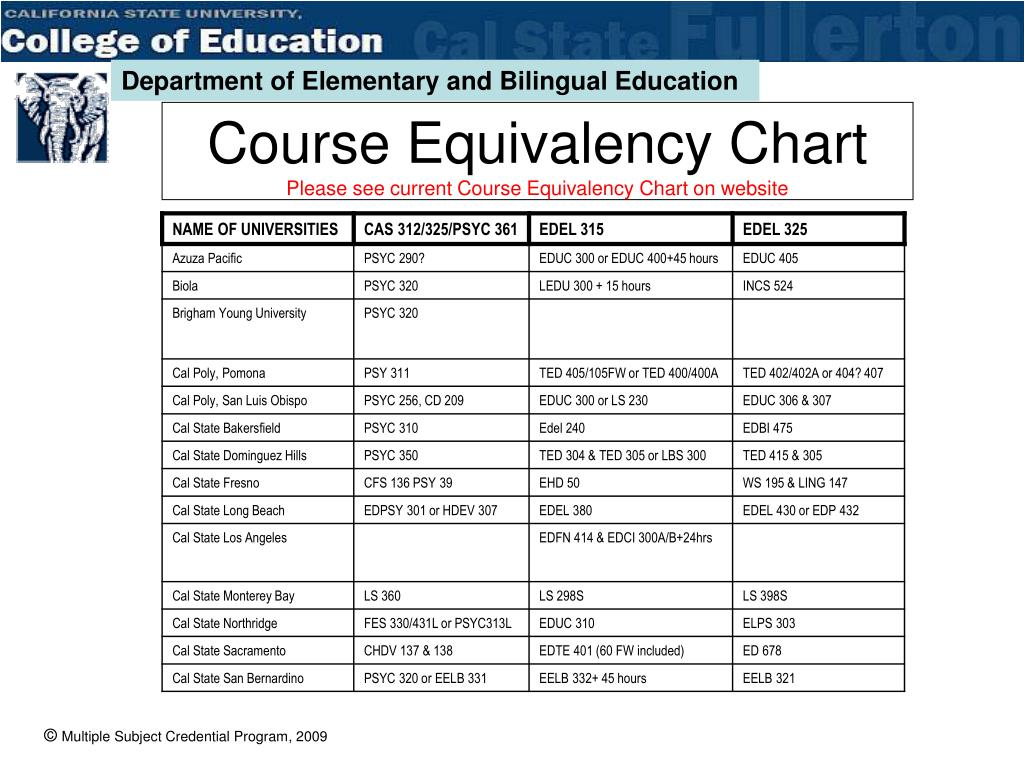 Course Equivalency Chart