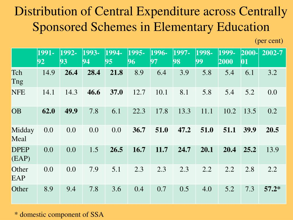 Distribution of Central Expenditure across Centrally Sponsored Schemes in Elementary Education