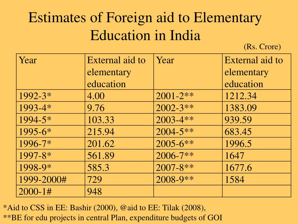 Estimates of Foreign aid to Elementary Education in India