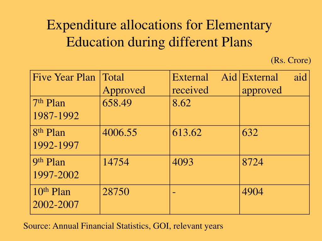 Expenditure allocations for Elementary Education during different Plans