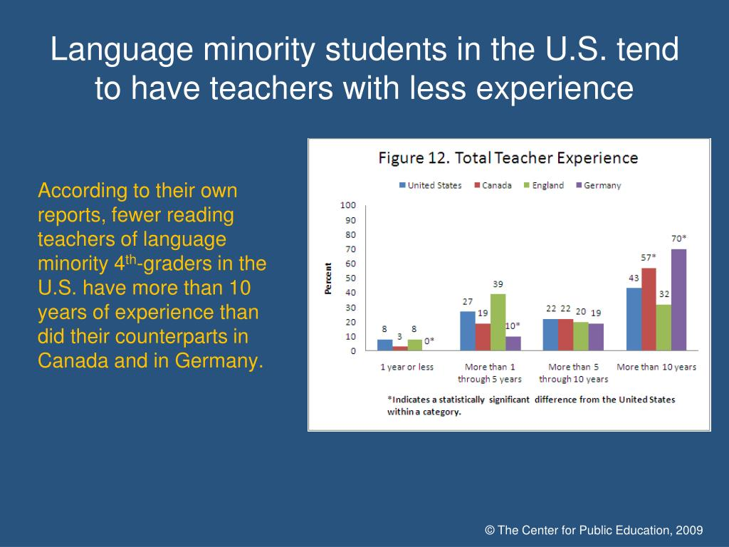 Language minority students in the U.S. tend to have teachers with less experience