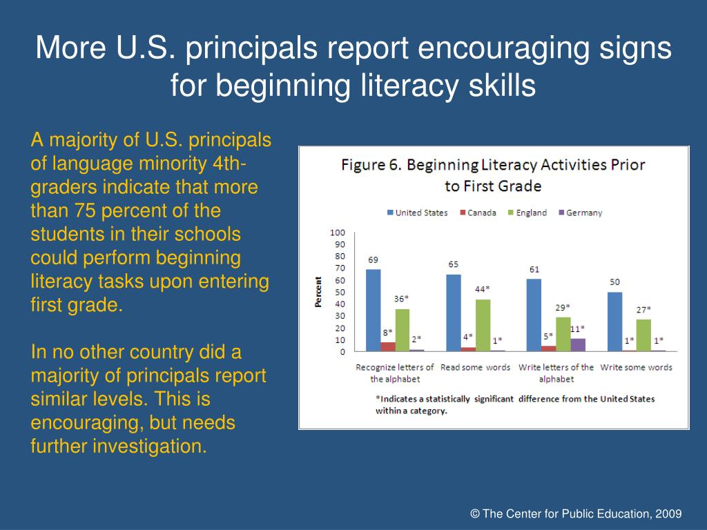 More U.S. principals report encouraging signs for beginning literacy skills