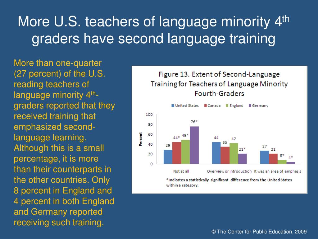 More U.S. teachers of language minority 4