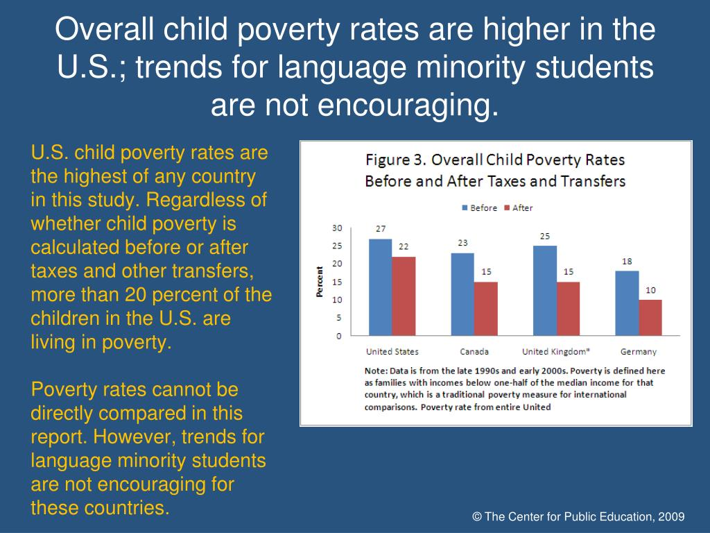 Overall child poverty rates are higher in the U.S.; trends for language minority students are not encouraging.