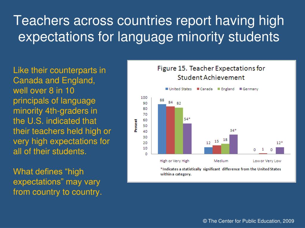 Teachers across countries report having high expectations for language minority students