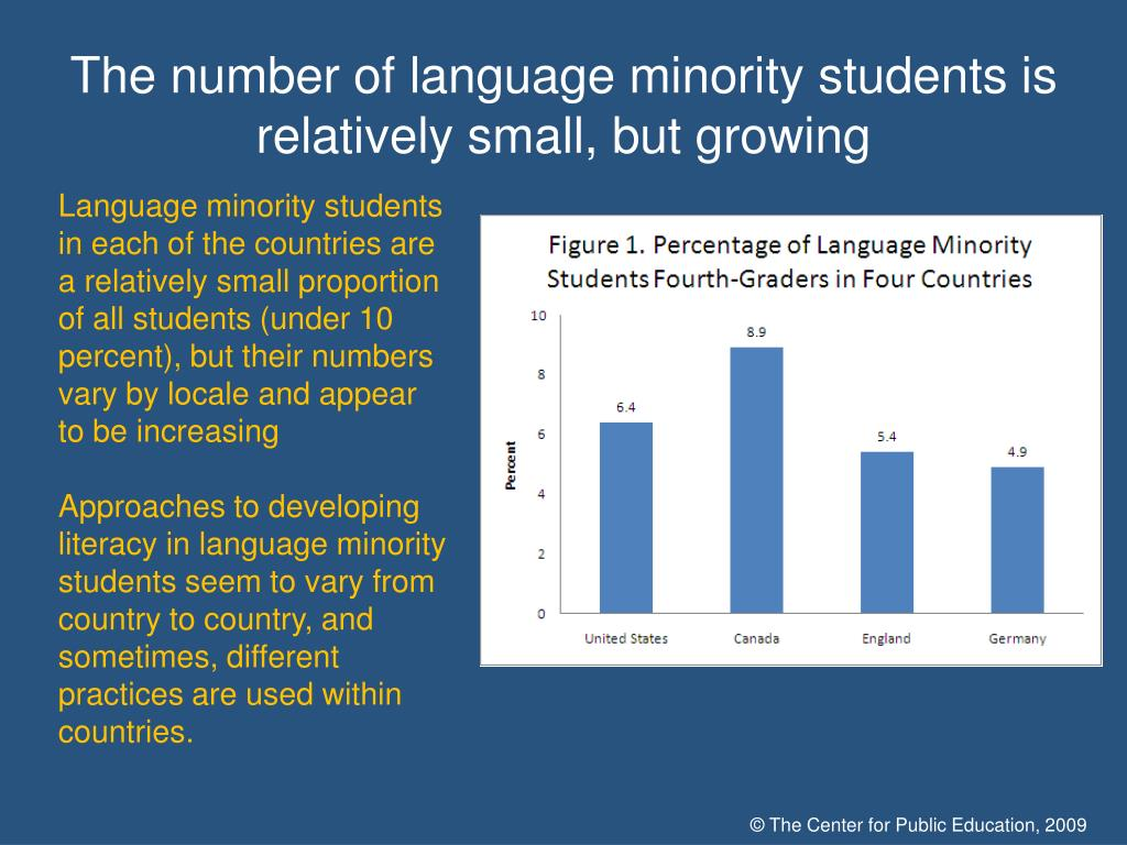 The number of language minority students is relatively small, but growing