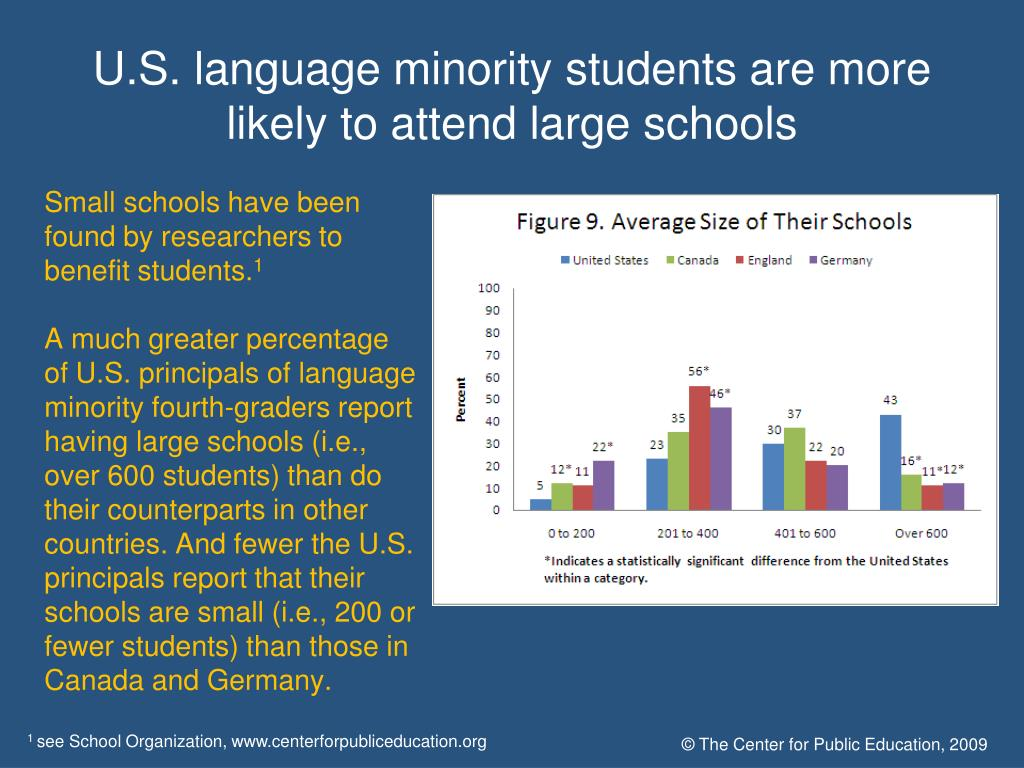U.S. language minority students are more likely to attend large schools