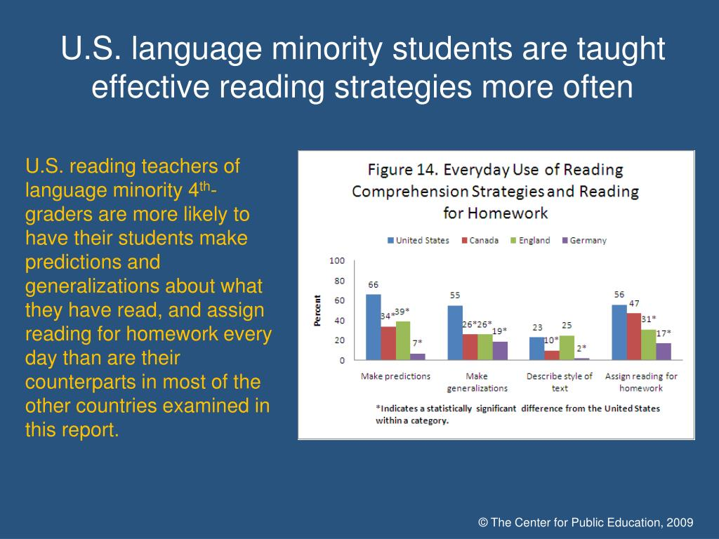 U.S. language minority students are taught effective reading strategies more often