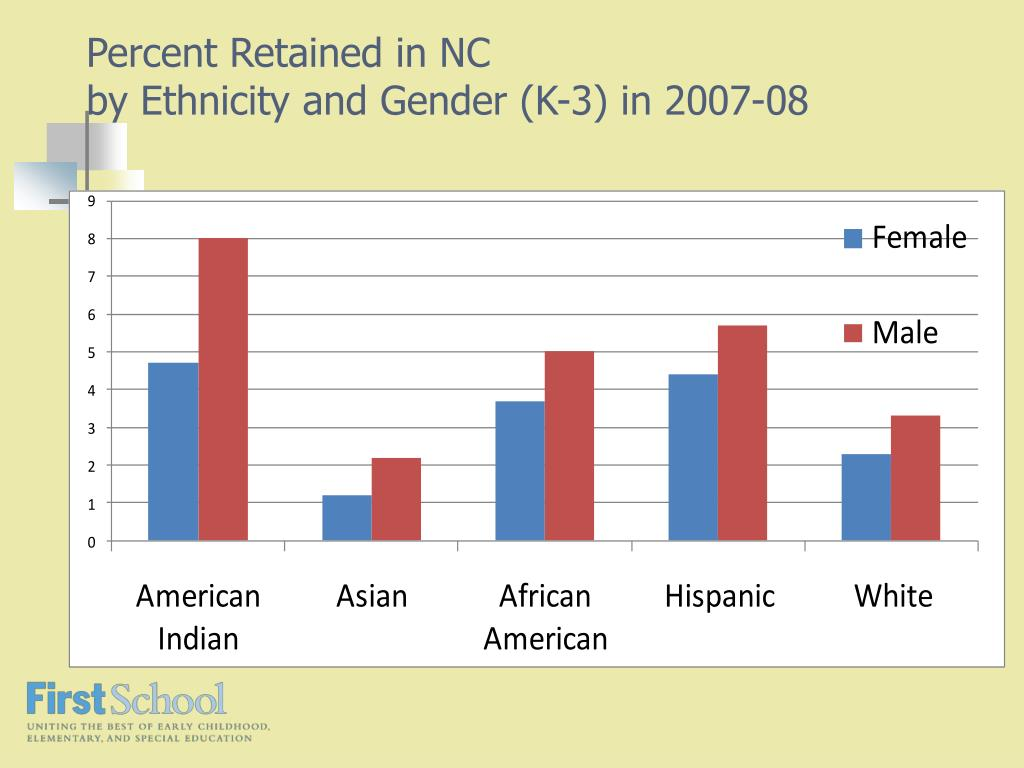 Percent Retained in NC