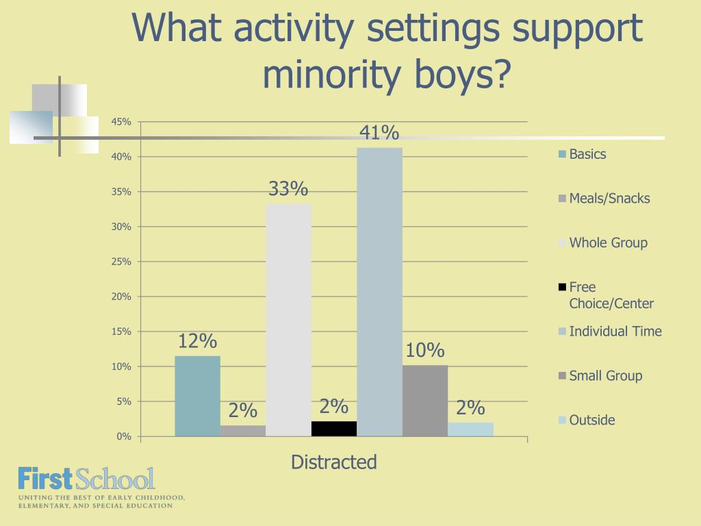 What activity settings support minority boys?