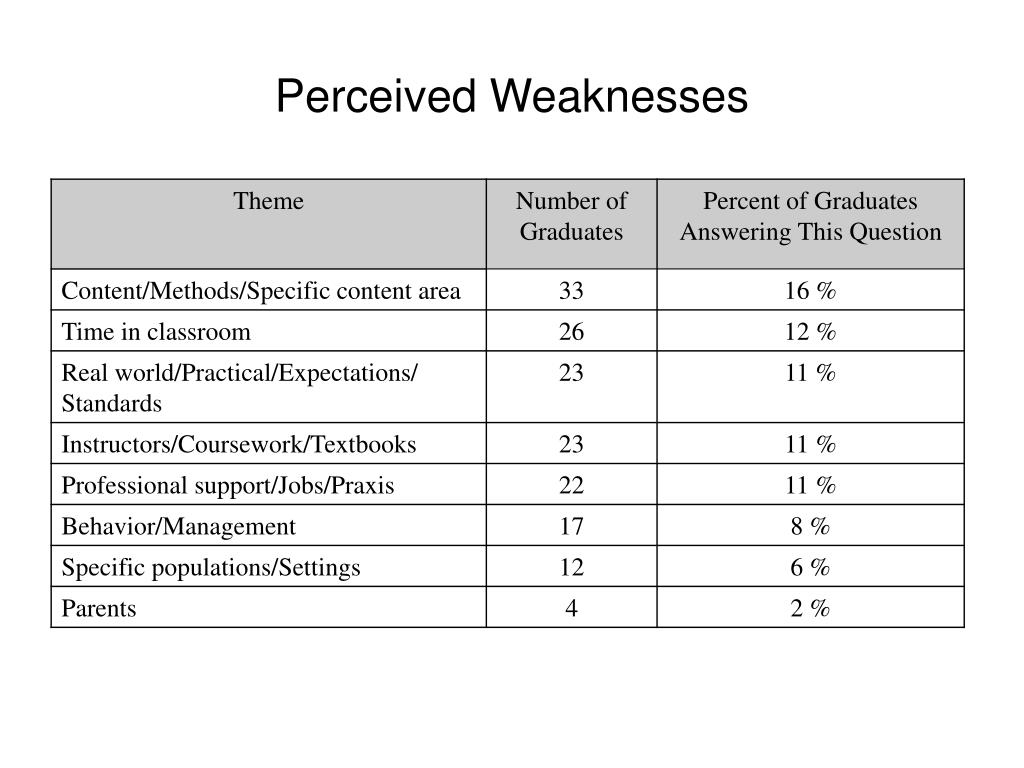 Perceived Weaknesses