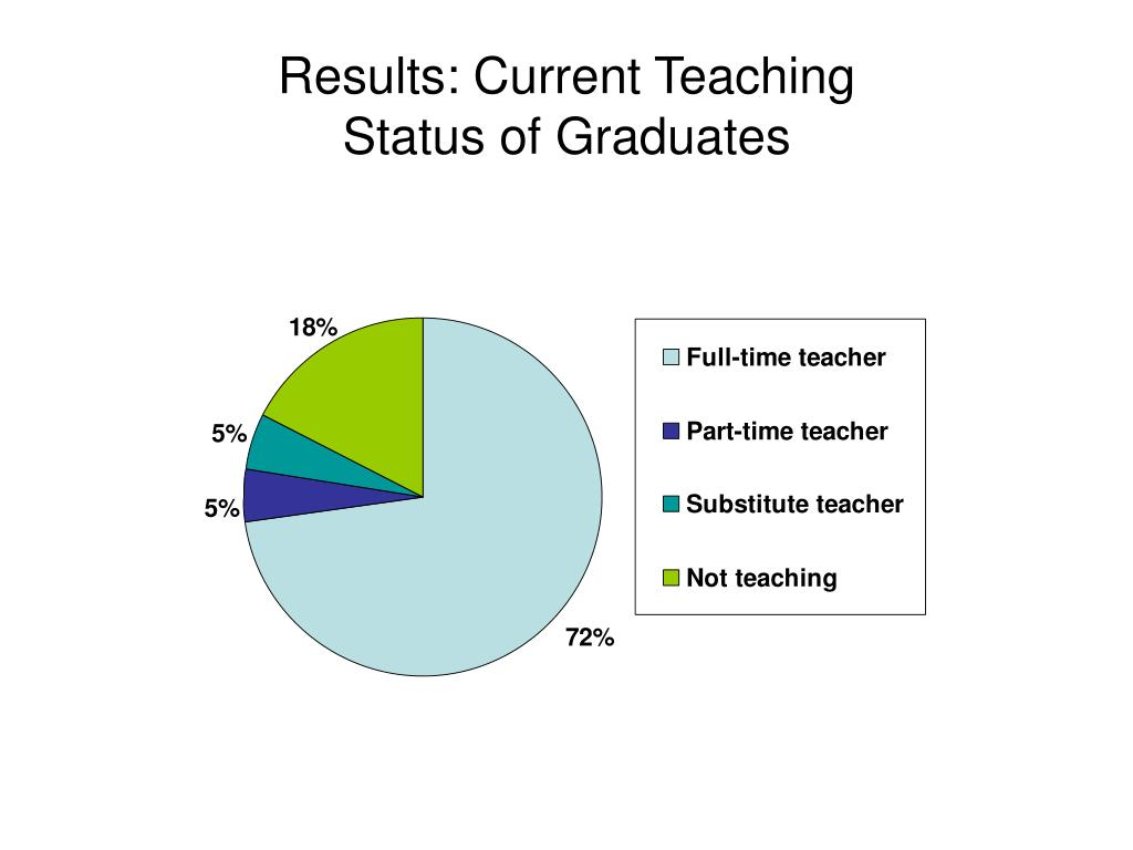 Results: Current Teaching