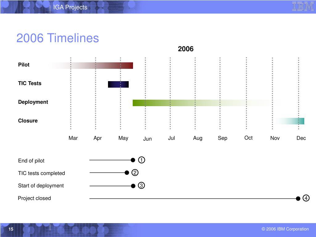 2006 Timelines