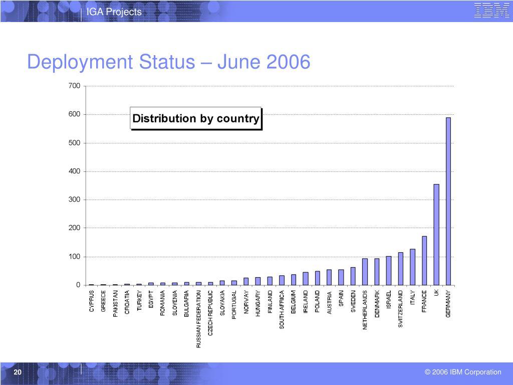 Deployment Status – June 2006