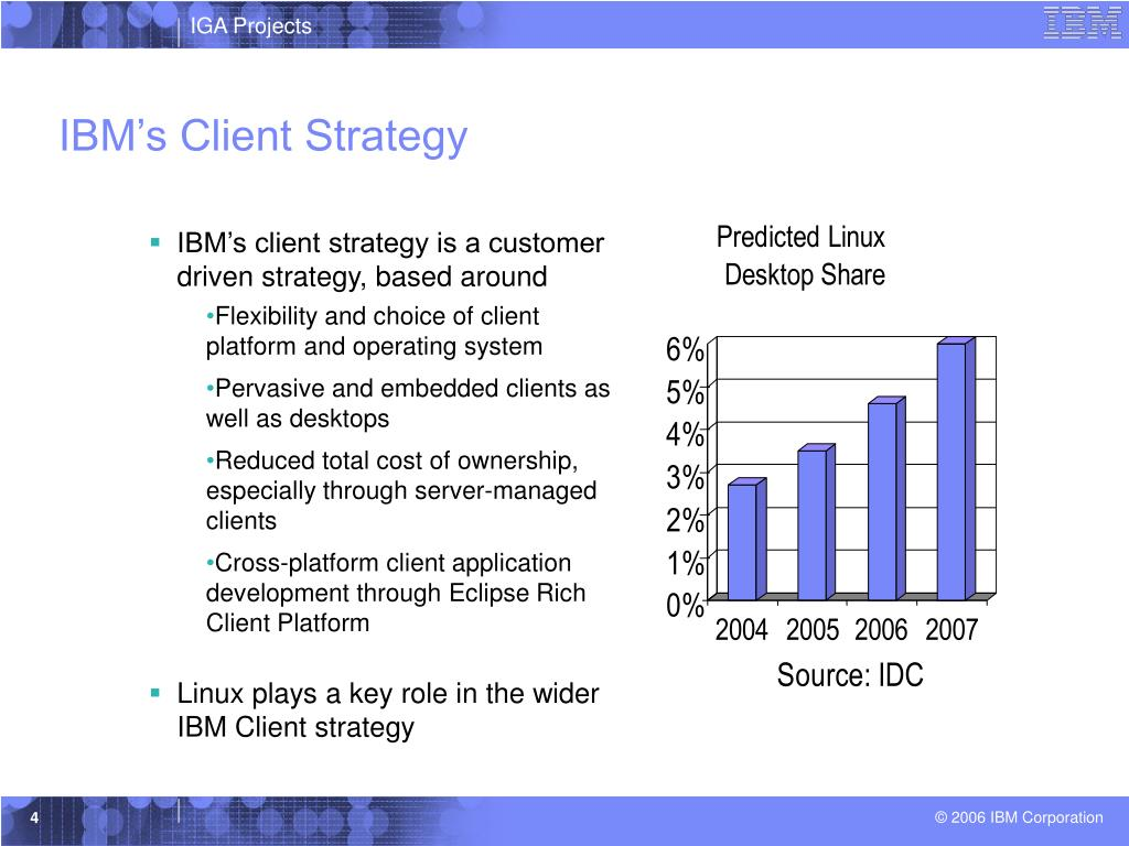 IBM's Client Strategy