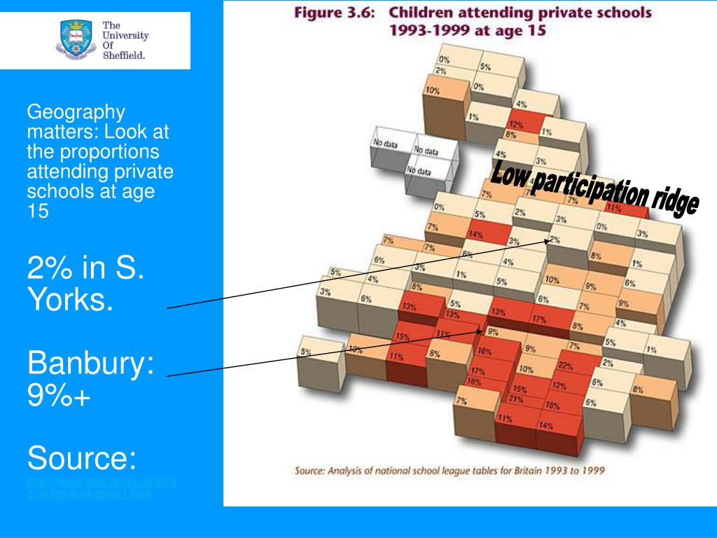 Geography matters: Look at the proportions attending private schools at age 15