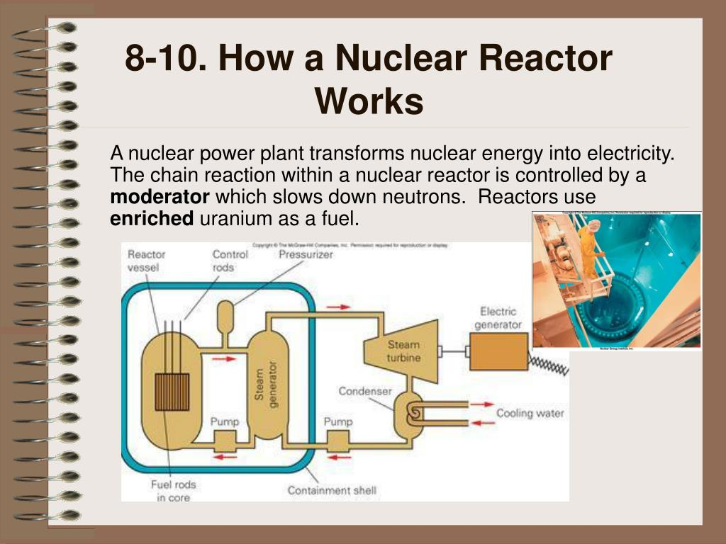 8-10. How a Nuclear Reactor Works