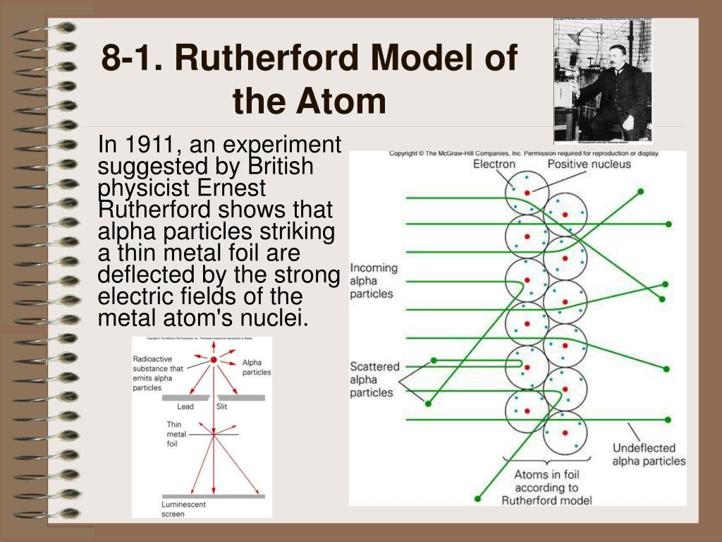 8-1. Rutherford Model of the Atom