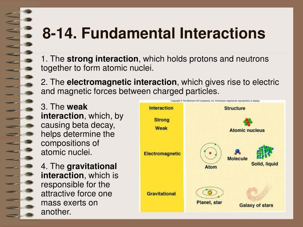 8-14. Fundamental Interactions