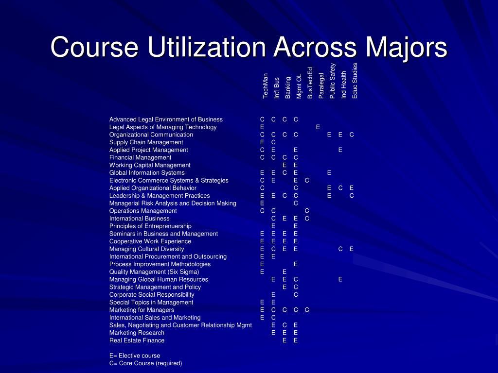 Course Utilization Across Majors