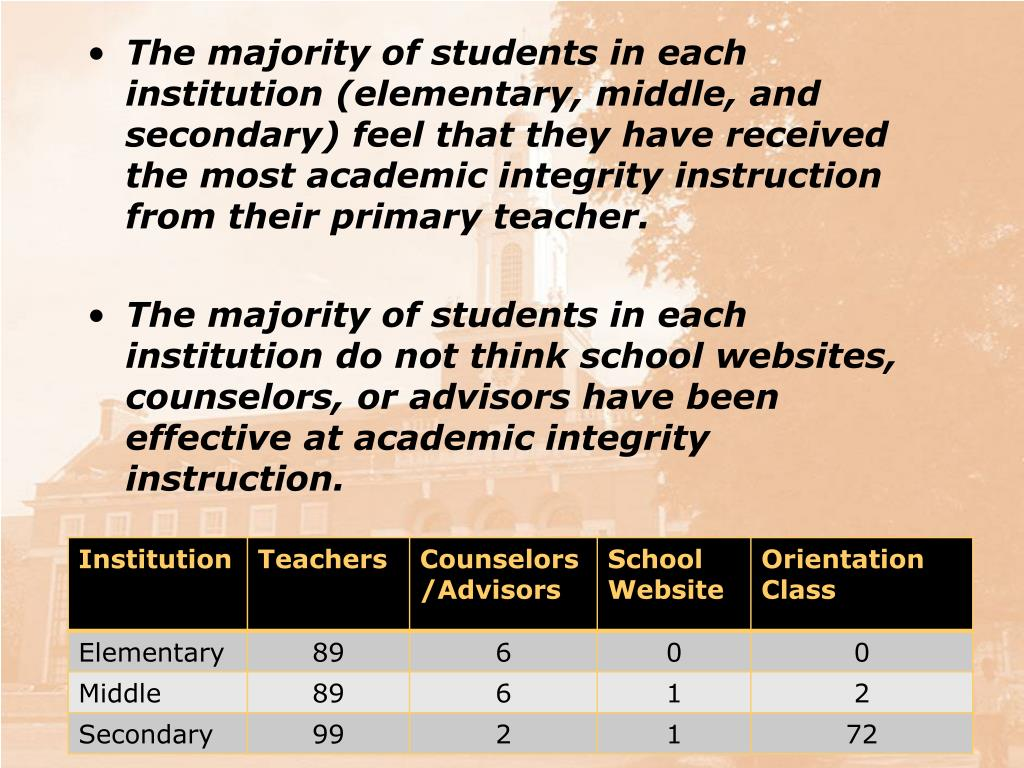 The majority of students in each institution (elementary, middle, and secondary) feel that they have received the most academic integrity instruction from their primary teacher.