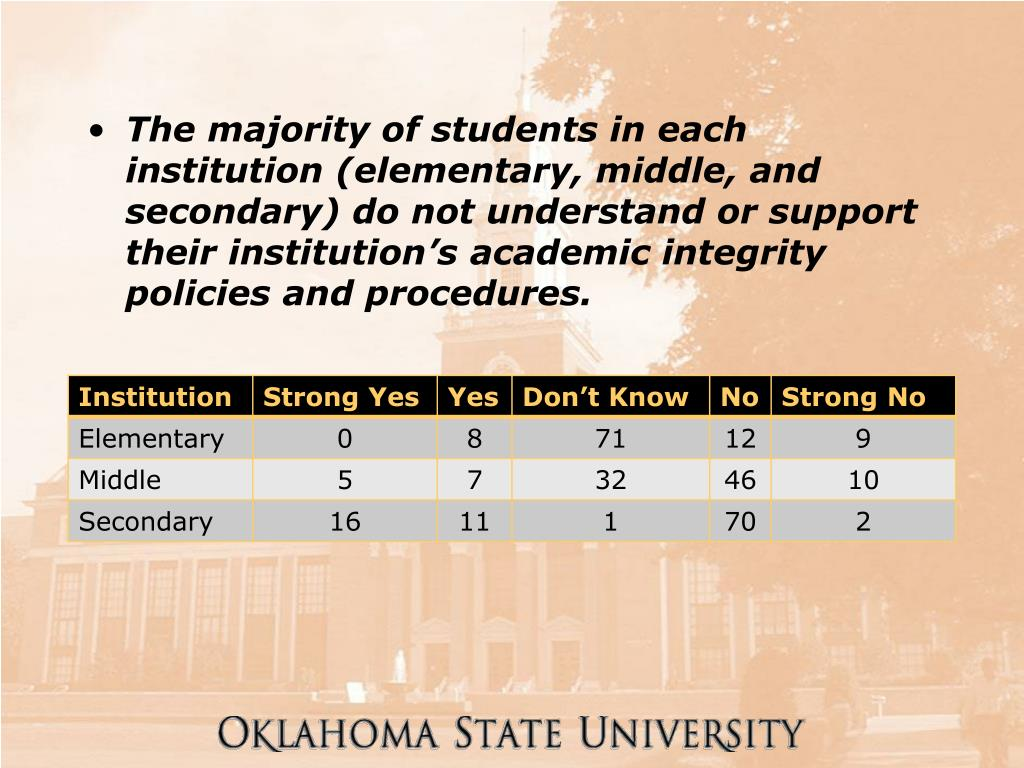 The majority of students in each institution (elementary, middle, and secondary) do not understand or support their institution's academic integrity policies and procedures.