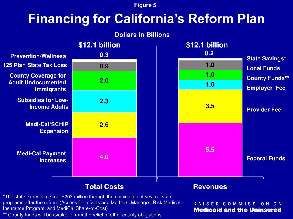 Financing for California's Reform Plan