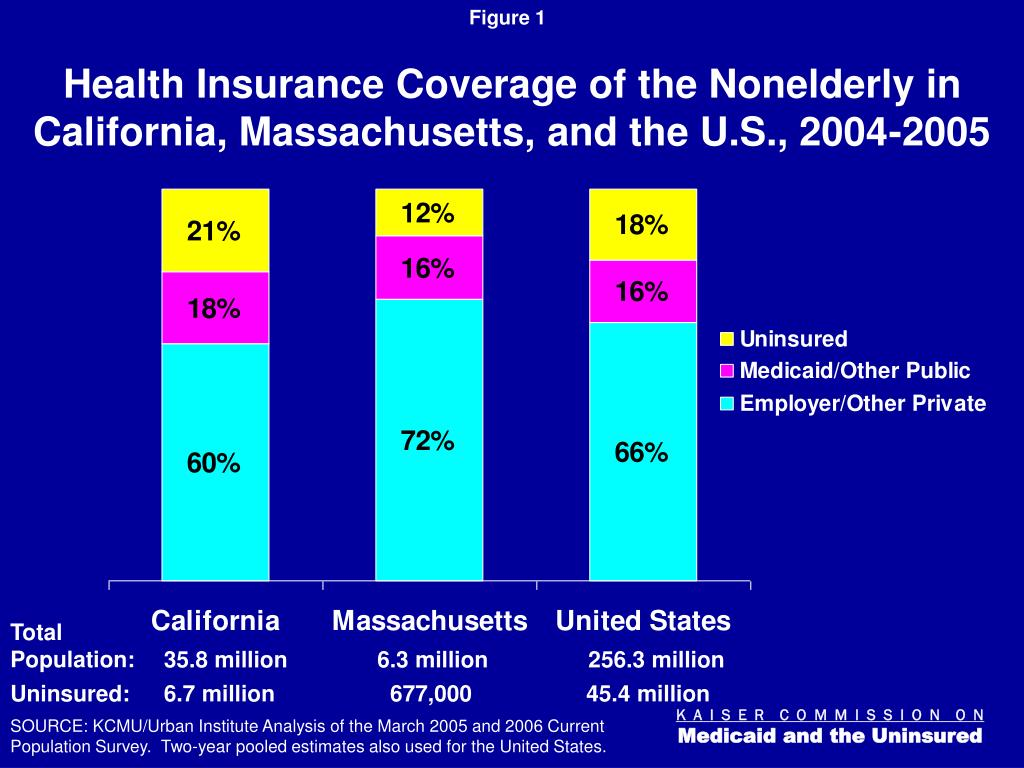 Health Insurance Coverage of the Nonelderly in California, Massachusetts, and the U.S., 2004-2005