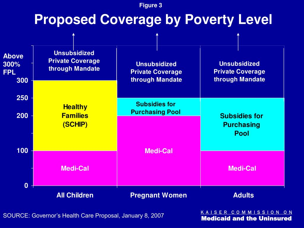 Proposed Coverage by Poverty Level