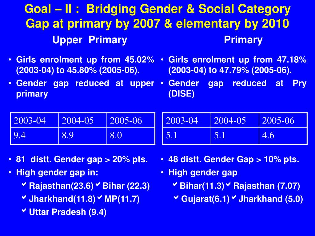 Goal – II :  Bridging Gender & Social Category Gap at primary by 2007 & elementary by 2010