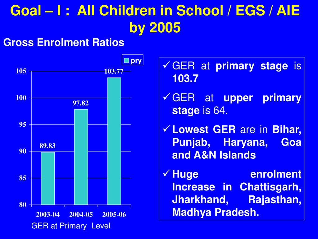 Goal – I :  All Children in School / EGS / AIE by 2005