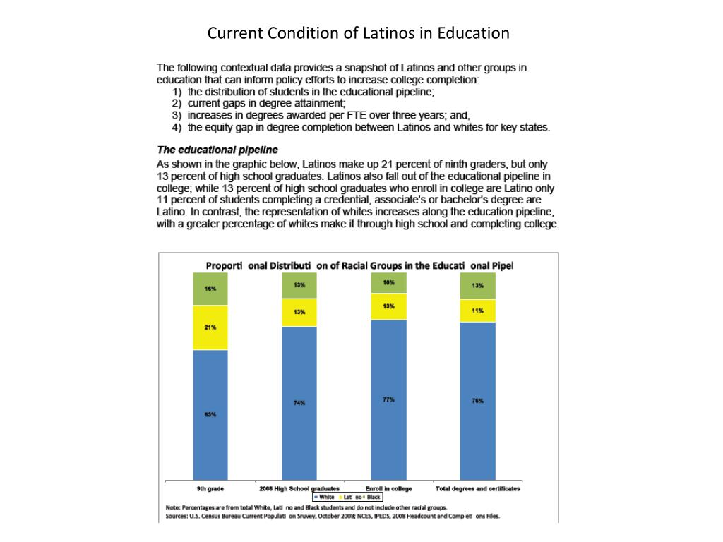 Current Condition of Latinos in Education