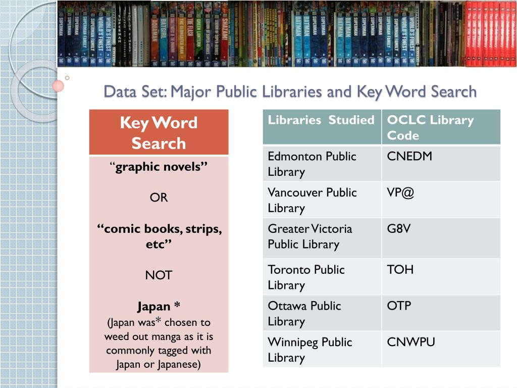 Data Set: Major Public Libraries and Key Word Search