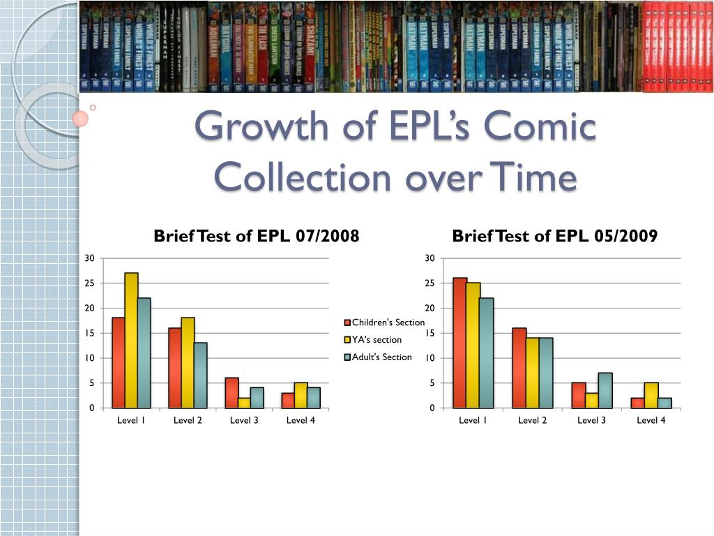 Growth of EPL's Comic Collection over Time