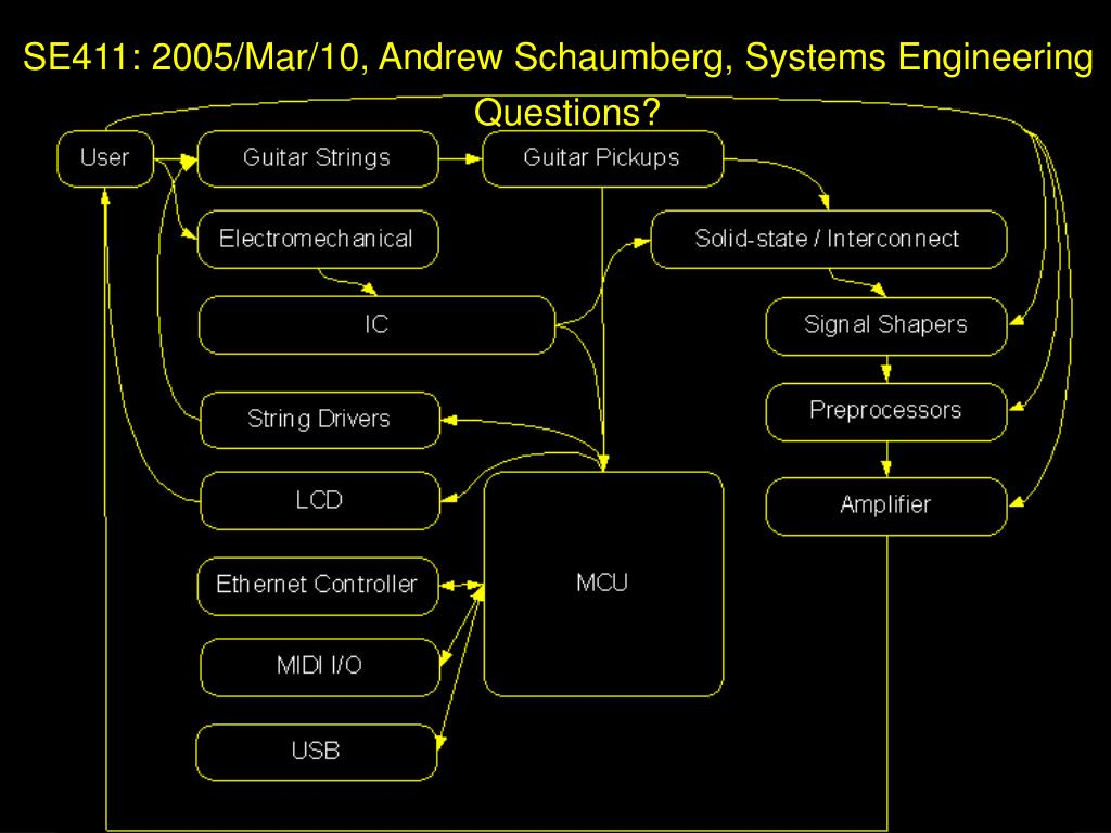 SE411: 2005/Mar/10, Andrew Schaumberg, Systems Engineering