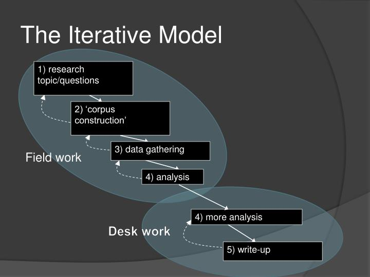 The iterative model