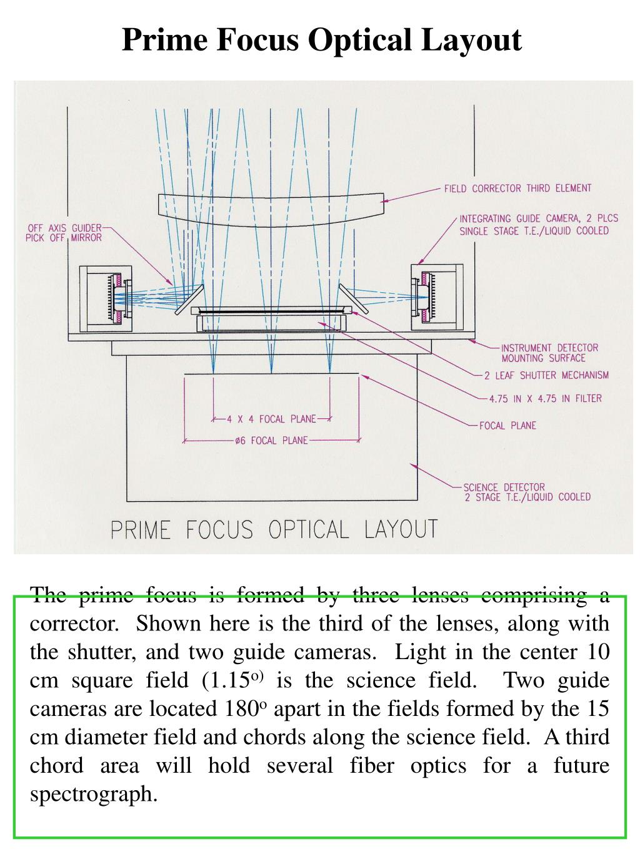 Prime Focus Optical Layout
