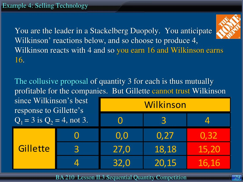Example 4: Selling Technology