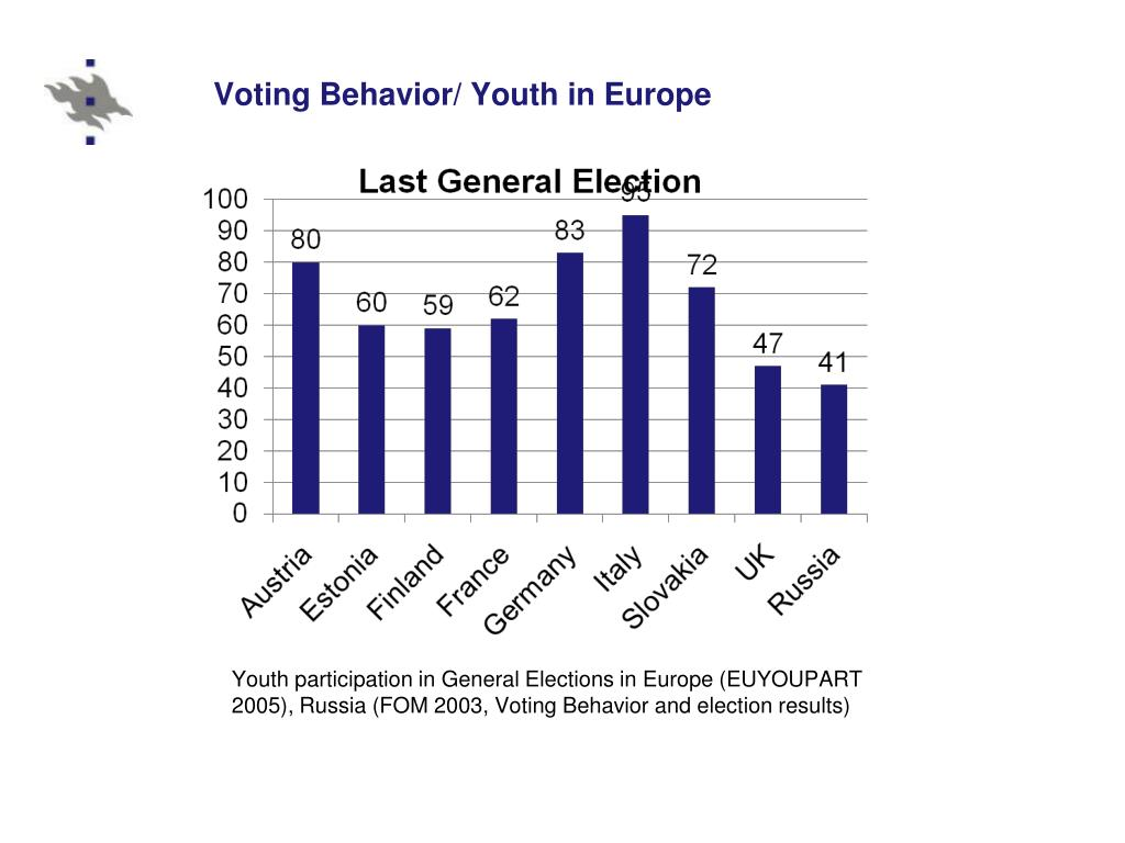 Voting Behavior/ Youth in Europe