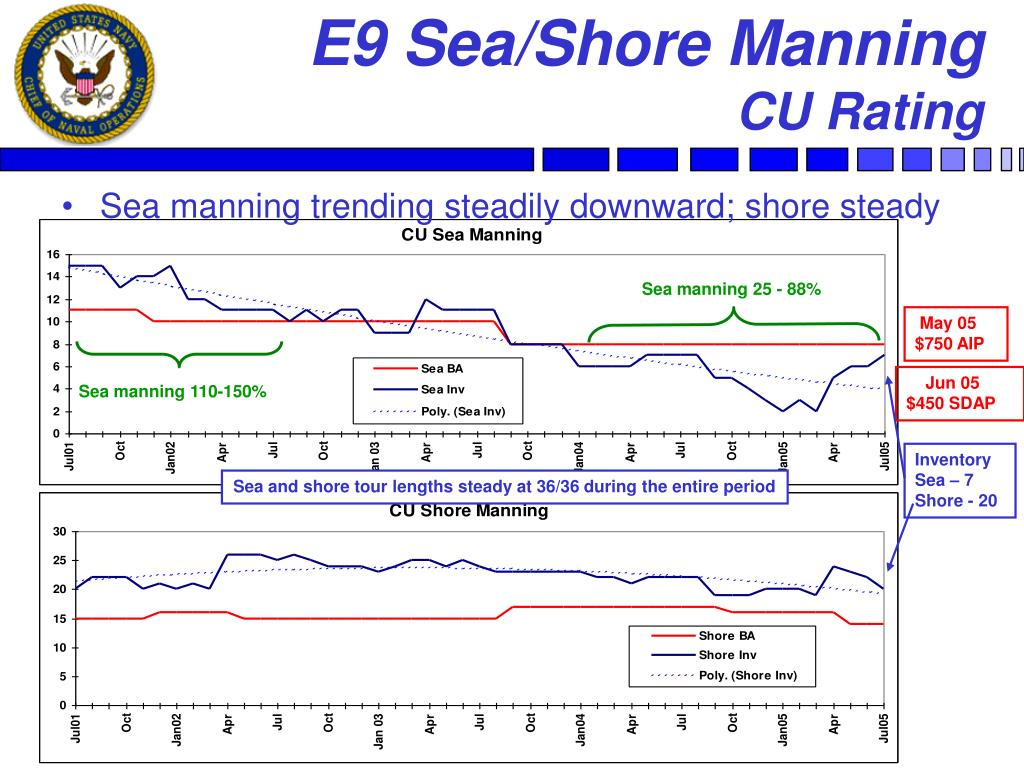 E9 Sea/Shore Manning