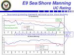 e9 sea shore manning uc rating
