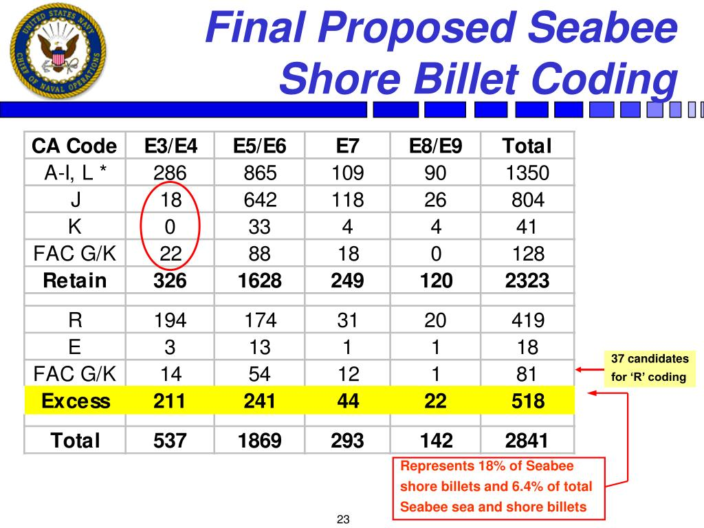 Final Proposed Seabee    Shore Billet Coding