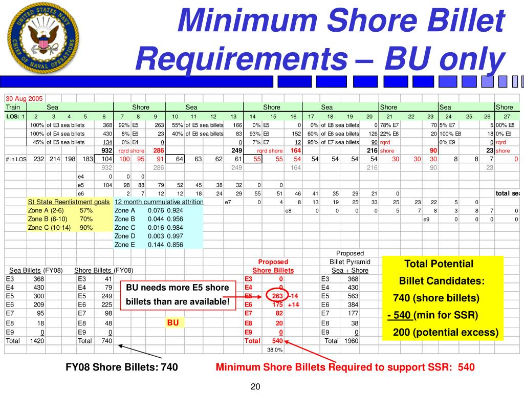 Minimum Shore Billet Requirements – BU only