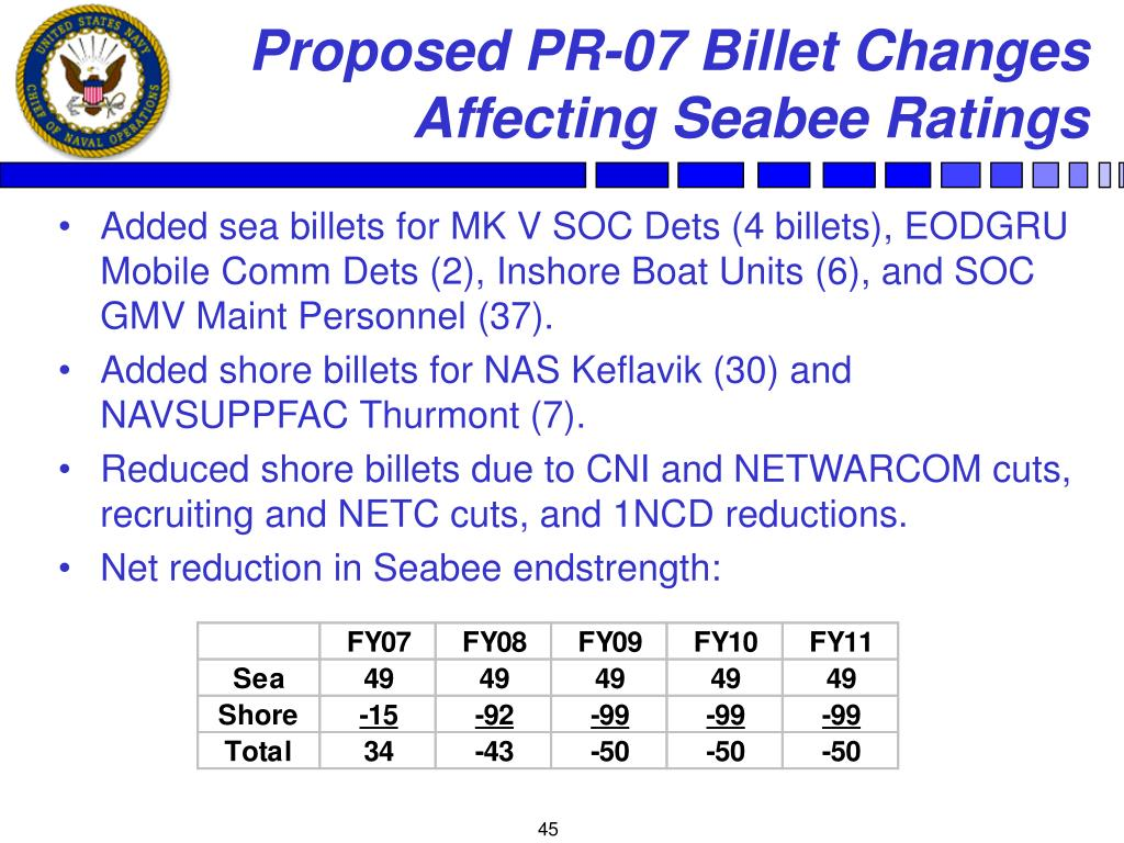 Proposed PR-07 Billet Changes Affecting Seabee Ratings