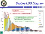 seabee los diagram